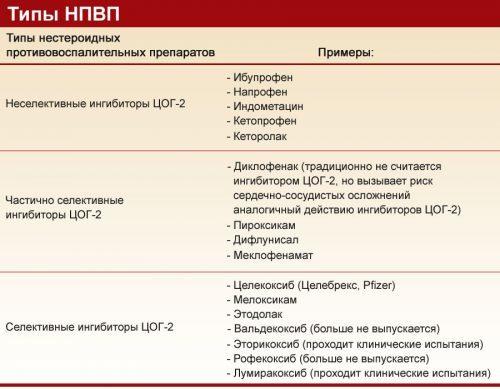 Нестероїдні протизапальні препарати для лікування суглобів: огляд