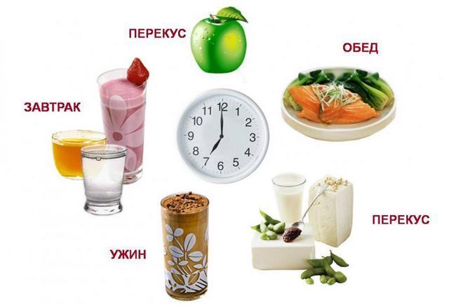 Кремлівська дієта: повна таблиця готових страв, меню для простих людей, які працюють